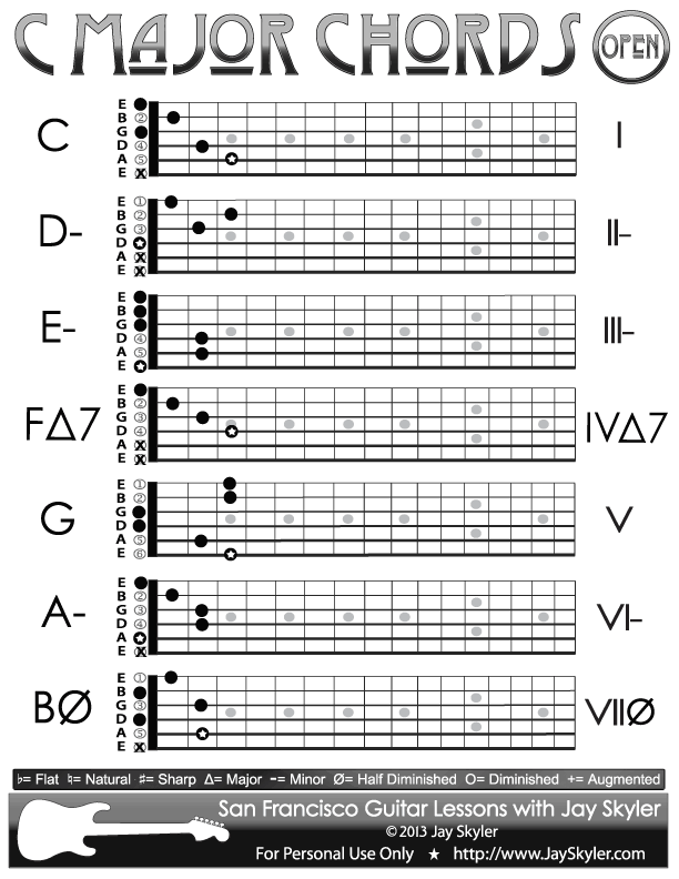 Guitar Chords E Major Nezamestnanostfo